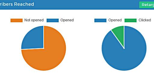 Newsletter Statistiken - Tortendiagramme